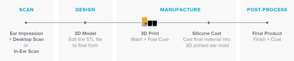 audiology-3d-printing-production-workflow-1